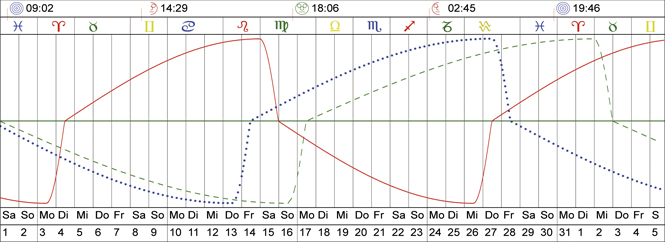 biorhythmus berechnen heute